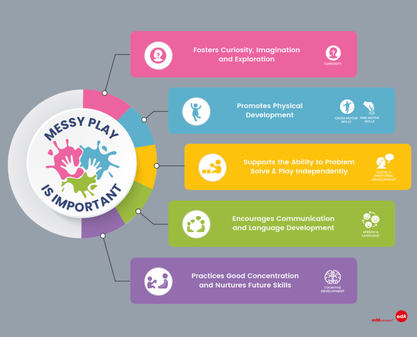 edx education_Messy Play Infographic
